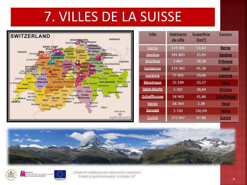 7. VILLES DE LA SUISSE Ville Habitants de ville Superficie [km²]